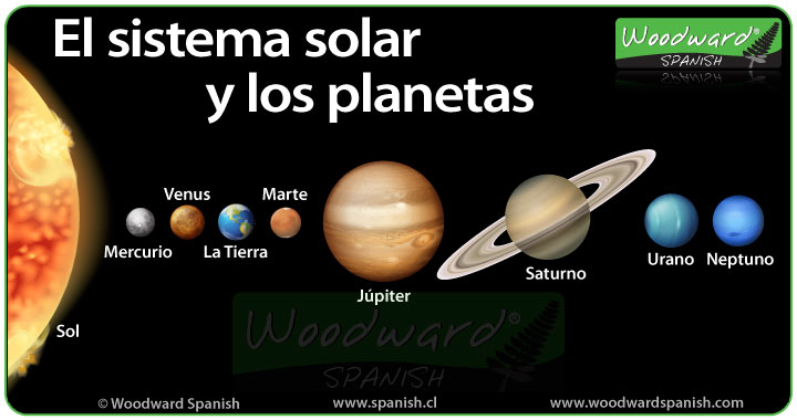 El sistema solar y los planetas - The planets in Spanish