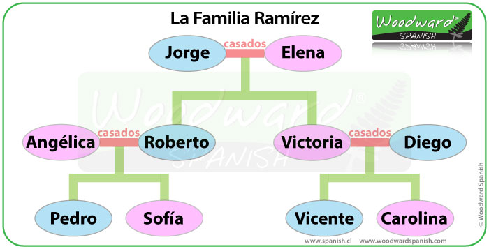 Árbol genealógico de una familia - Juego de Vocabulario