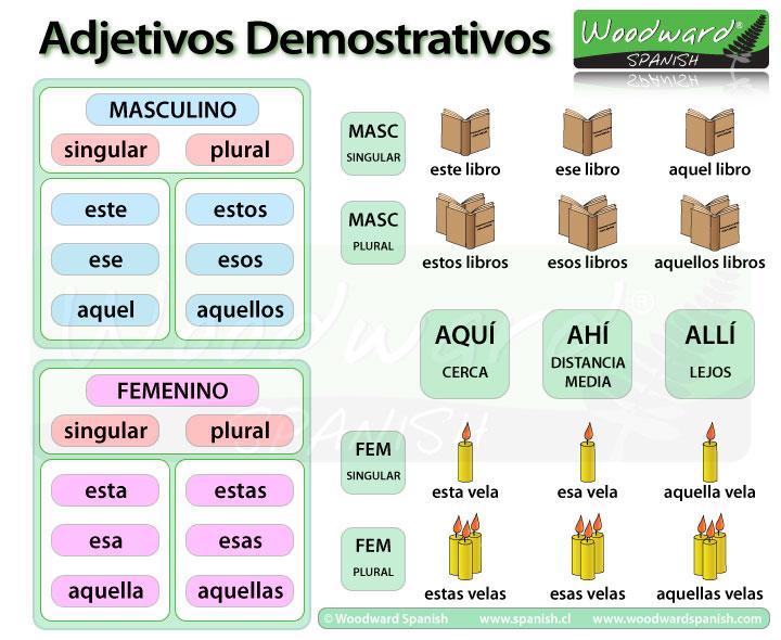 adjetivos demonstrativos demonstrative adjectives in spanish. Black Bedroom Furniture Sets. Home Design Ideas