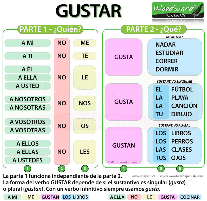 spanish how to use gustar