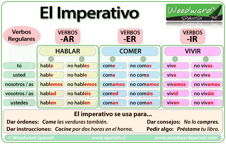 El Imperativo - Definición y Usos - Imperatives in Spanish